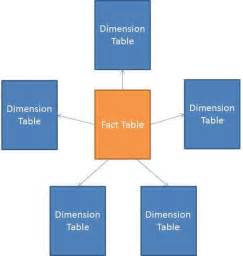 What Is A Fact Table by Schema Technet Articles United States