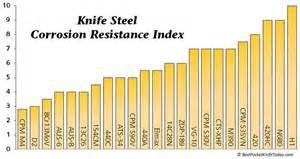 knife steel chart steel chart corrosion resistance diy knife