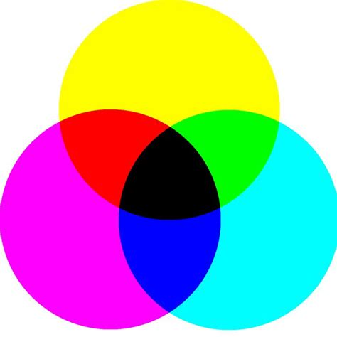additive color theory 1000 ideas about subtractive color on