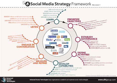 social media plan plan your social media strategy socialiving