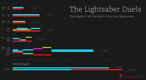 is there a black light app that works infographic the length of all wars lightsaber duels