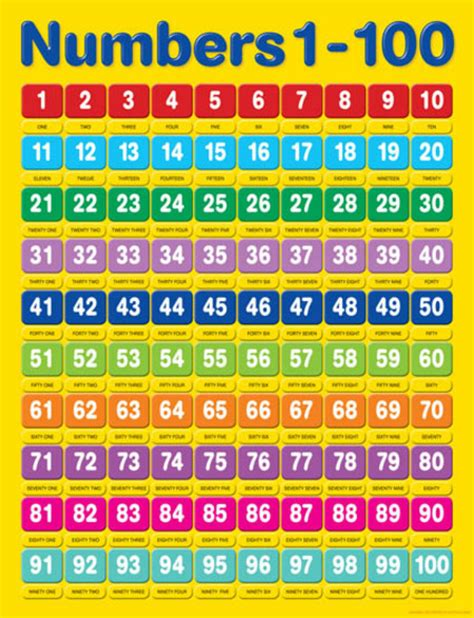 numbers 1 to 100 best photos of numbers from 1 to 100 number chart 1 100 english numbers 1 100 and printable
