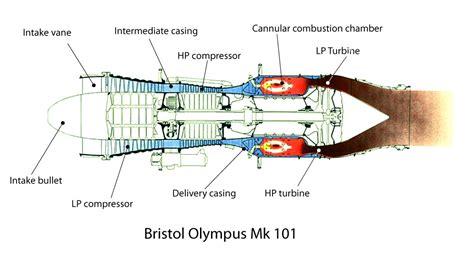 File Bristol Olympus 101 Gas Flow Diagram Jpg Wikimedia