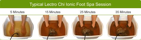 Foot Detox Readings by Gympie Foot Detox And Foot Spa