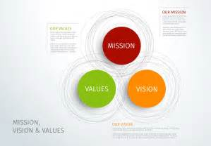 template graphics mission vision and values template presentation