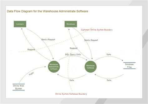 Warehouse Data Flow Diagram Exles And Templates Data Flow Diagram Template