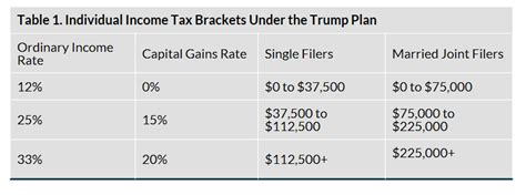 calculator new tax plan donald trump debt and the death of the dollar