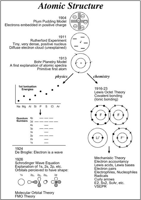 The Structure Of Atoms Worksheet by Worksheet On Atoms Worksheets