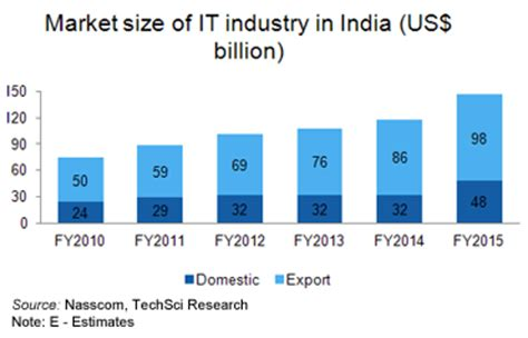 limited production in industry about information technology it industry in india