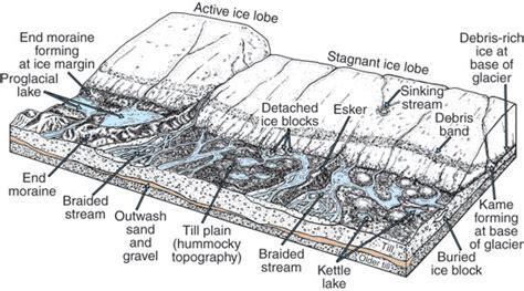 continental glacier diagram kgs pub inf circ 28 glaciers in kansas