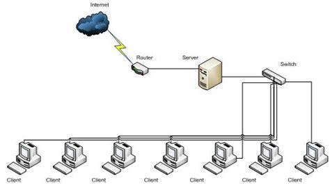 membuat rancangan jaringan lan desain jaringan komputer lan andylucq