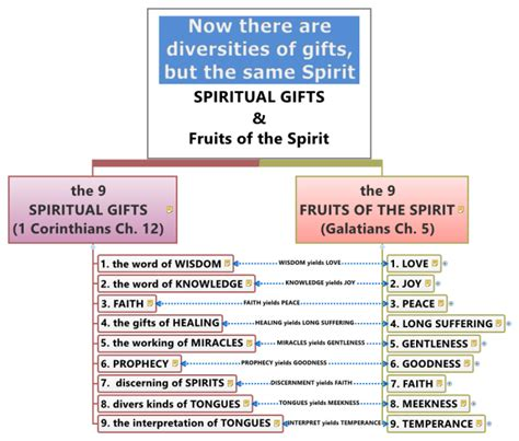 9 fruits and gifts of the holy spirit xmind spiritual gifts fruits of the spirit mind map