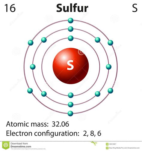 how many protons in sulfur diagram representation of the element sulfur stock vector