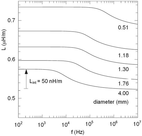 measure low inductance experimental measurements of the skin effect and inductance at low frequencies pdf
