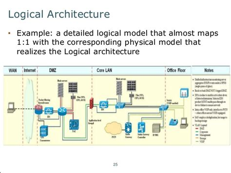 logical architecture diagram an introduction to fundamental architecture concepts