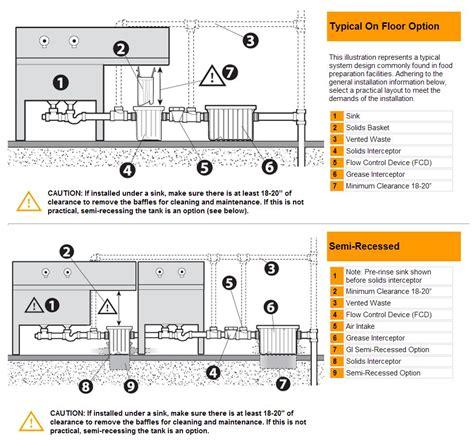 sink solids interceptor solids interceptor 2 for canplas grease traps