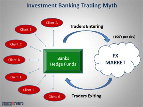 how to invest money in banks money in forex is easy if you how the bankers
