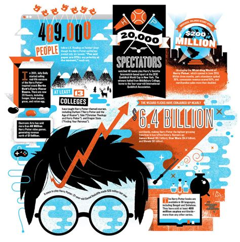 infographic art j k rowling popularity visual ly