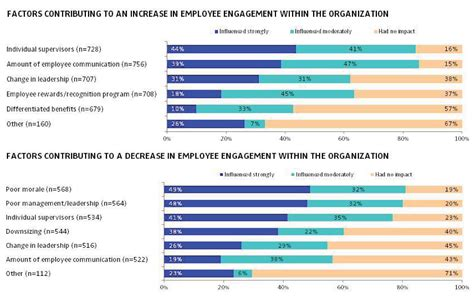 Employee Opinion Survey - employee engagement survey chart manager toolkit pinterest