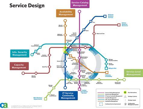 design management procedure service design for dummies 3nta