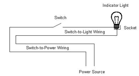 tree system of house wiring systems failure analysis