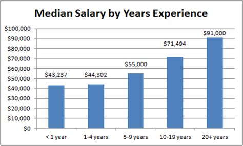 design engineer level 2 salary questions