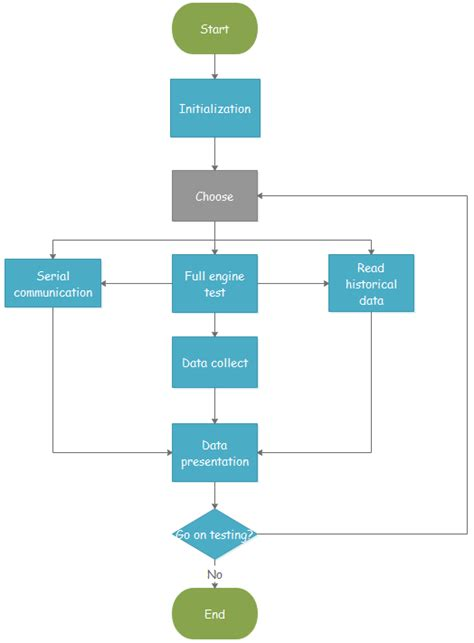 flowchart in computer programming edraw flowchart creator your best programming flowchart maker
