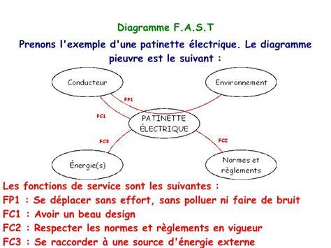 exemple diagramme pieuvre diagramme f a s t diagramme d activit 233 171 actigramme