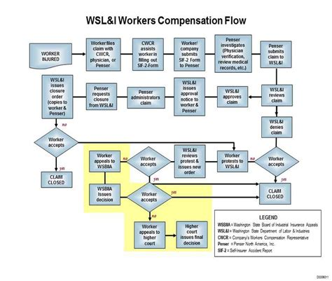 workers compensation process flowchart workers compensation workers compensation process flowchart