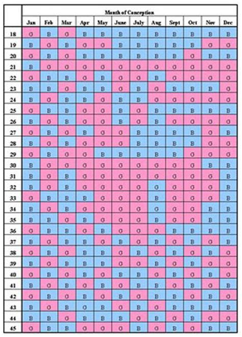Calendar Gender Predictor 2015 Calendar Gender Prediction Chart 2015 Calendar