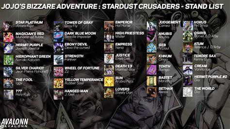 jojo part 3 jjba part 3 stand list by nintendodome on deviantart