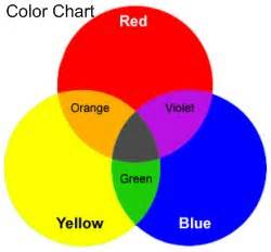 what color does yellow and purple make toddler activities painting activities using