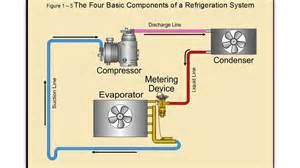 hvac commercial refrigeration
