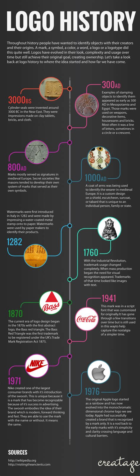 design logo history history of the logo design visual ly
