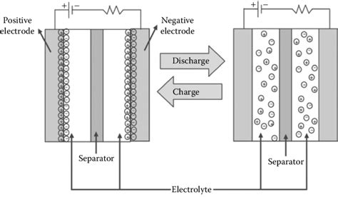 electric layer capacitor process 2 mechanism of charge discharge process for electric layer