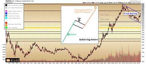 pattern of gold price gold price forecast long term pattern targets 2 700