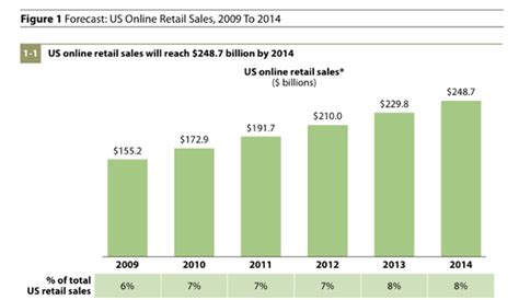 forrester forecast online retail sales will grow to 250