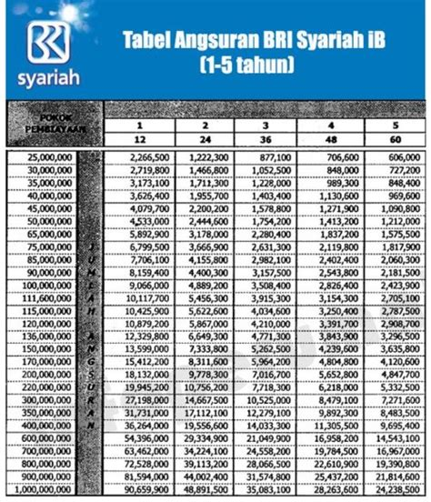 tabel angsuran pinjaman bri syariah update bosduitcom