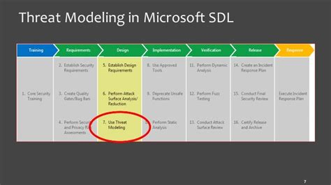 threat model template threat modeling and analysis