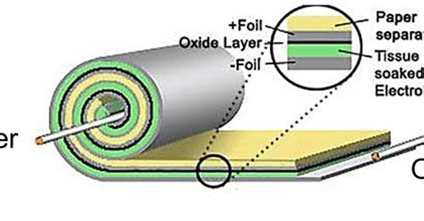 capacitor foil orientation capacitor outer foil orientation 28 images analog60 การหา outer inner foil ใน capacitors