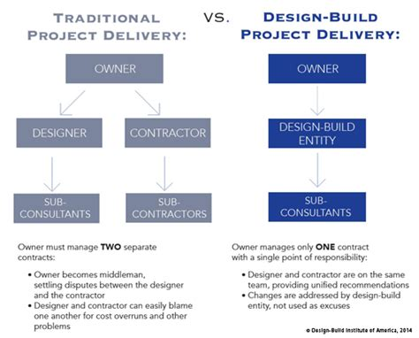 design and build contract db what is design build design build done right