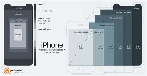 iphone x to 2g screen size resolution compared infographic