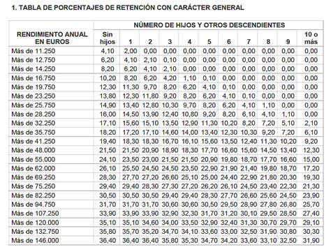 tabla retenciones navarra 2016 tabla retenciones irpf en navarra 2016 tabla retenciones