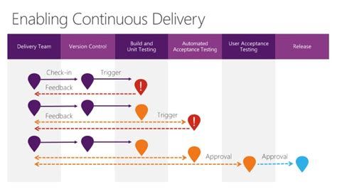 continuous delivery a brief overview of continuous delivery books devops continuous delivery with visual studio team services