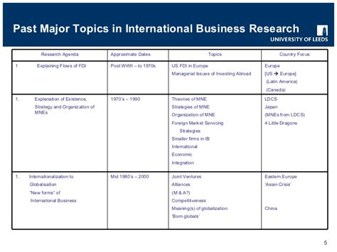 international business dissertation topics business international business topics for business
