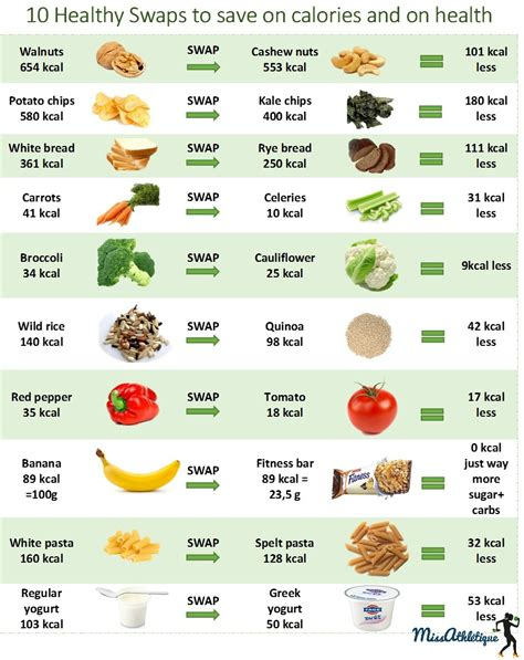 healthy fats swaps 10 food swaps to lose weight