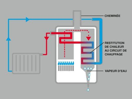 Chaudiere Fuel Condensation Prix 1424 by Tout Savoir Sur Les Chaudi 232 Res 224 Condensation Et 224 Basse