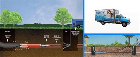 Trenchless Sewer Repair Houston Trenchless Sewer Pipe Repair Trenchless Pipe