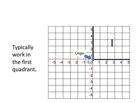 plotting of graph econ 150 microeconomics