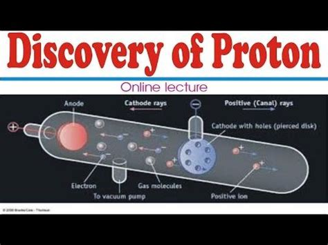 Discovery Of Proton by Discovery Of Proton In Urdu Lecture How To